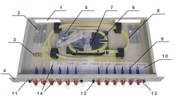 1. Отверстие для ввода шнура оптического в корпус оптического кросса 2. Кабельный держатель (в данной серии кроссов...