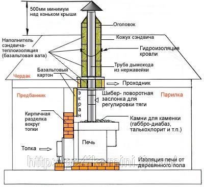 Печь для бани и сауны GREIVARI Кирасир-10 Стандарт 2010.
