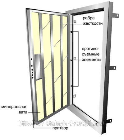 Входные металлические двери: тепло- и звукоизоляция.  Хотя некоторые модели выпускаются из легированной стали...