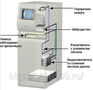клиента в передней панели банкомата.