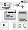 GSM охранная сигнализация с пультом центрального наблюдения (ПЦН)